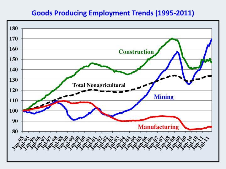 Goods Producing Employment Trends (1995-2011)