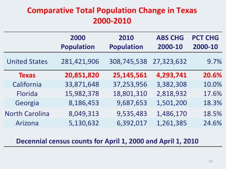 Comparative Total Population Change in Texas  2000-2010
