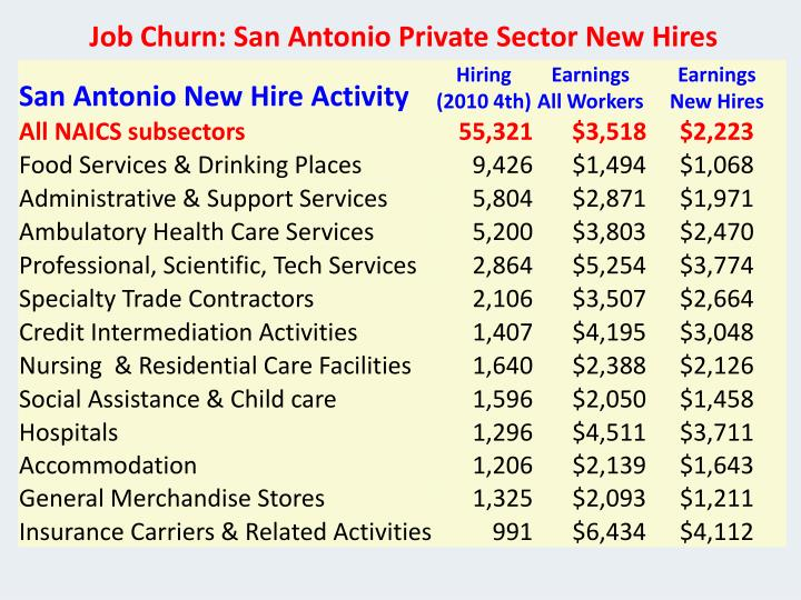 Job Churn: San Antonio Private Sector New Hires
