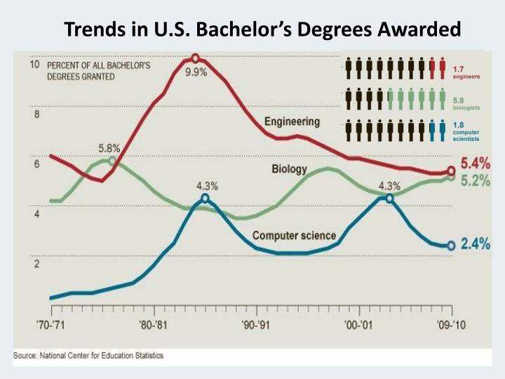 Trends in U.S. Bachelor's Degrees Awarded