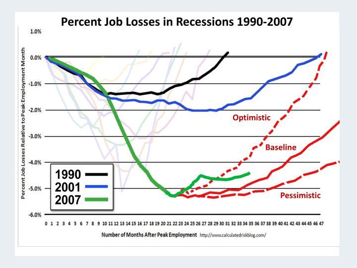 Percent Job Losses in Recessions 1990-2007