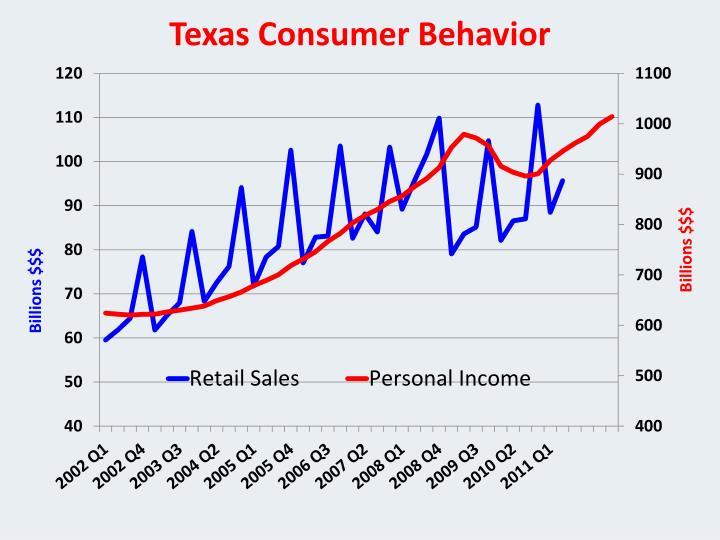 Texas Consumer Behavior