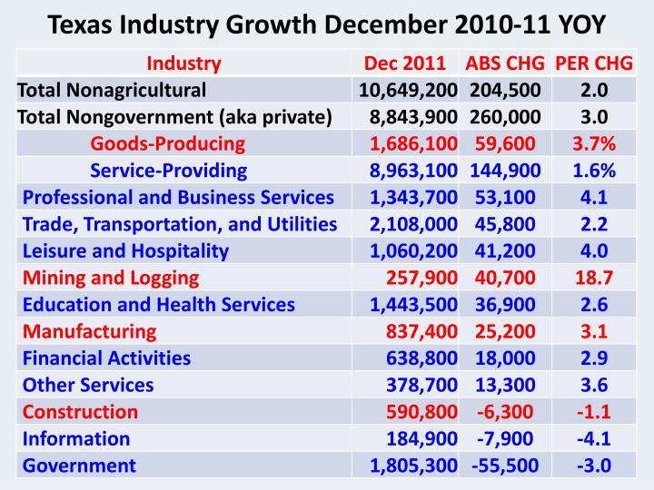 Texas Industry Growth December 2010-11 YOY