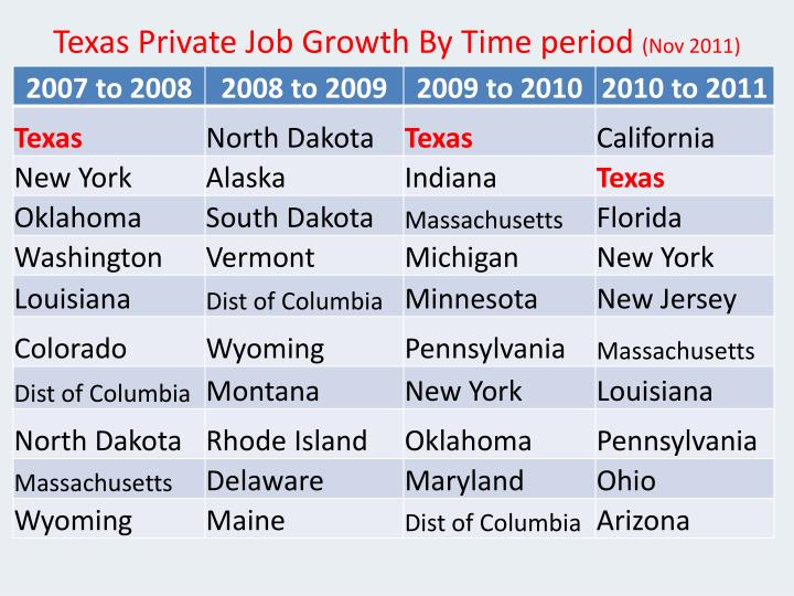 Texas Private Job Growth By Time period