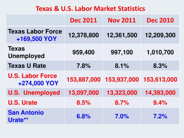 Texas & U.S. Labor Market Statistics