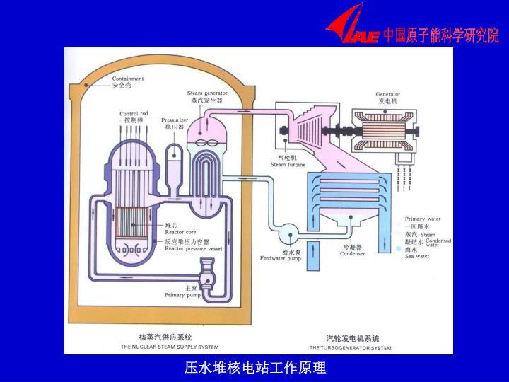 压水堆核电站工作原理