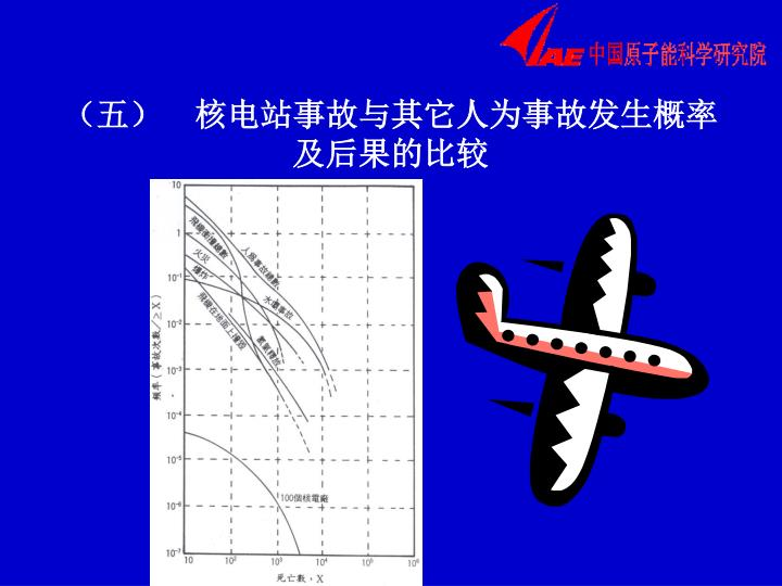 (五)  核电站事故与其它人为事故发生概率及后果的比较