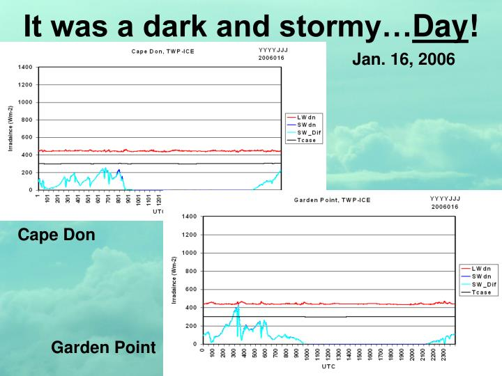 It was a dark and stormy…