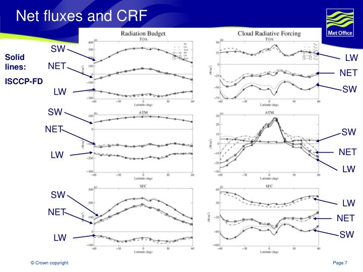 Net fluxes and CRF