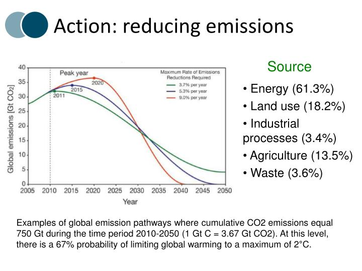 Action: reducing emissions
