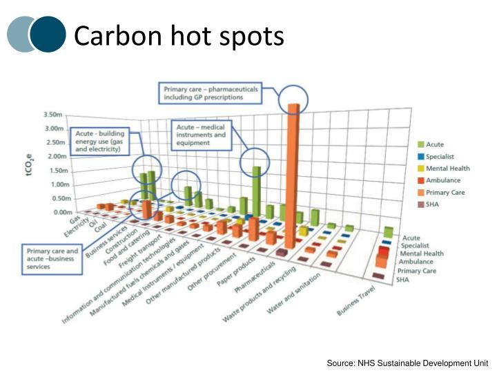 Carbon hot spots