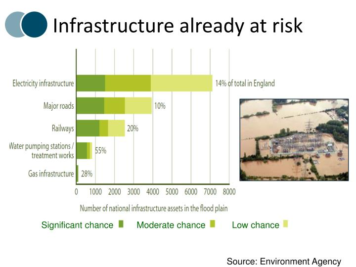 Infrastructure already at risk