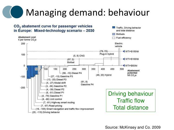 Managing demand: behaviour
