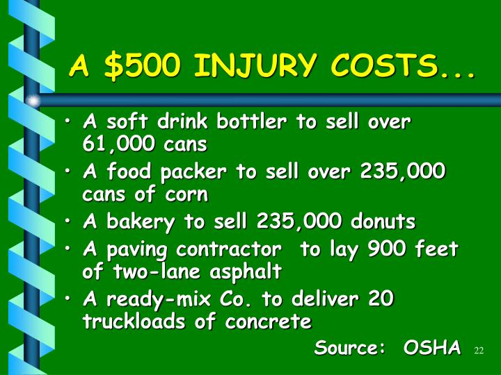 A $500 INJURY COSTS...