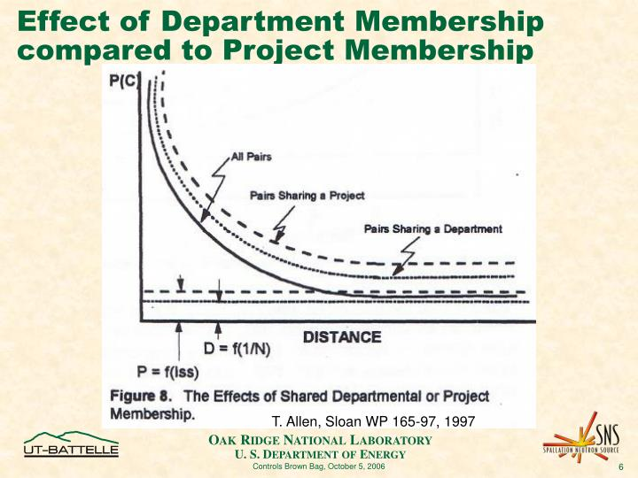 Effect of Department Membership compared to Project Membership