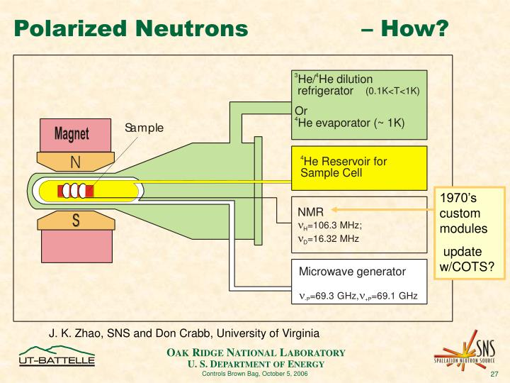 Polarized Neutrons               – How?