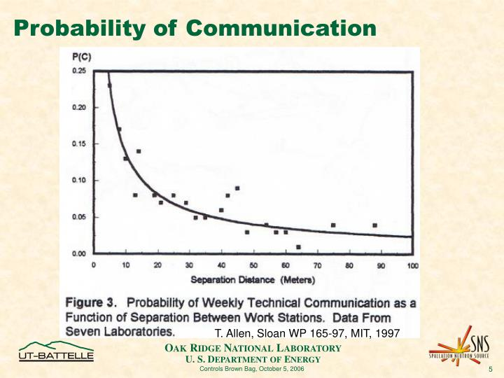 Probability of Communication