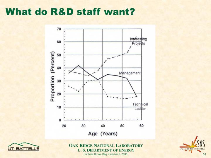 What do R&D staff want?
