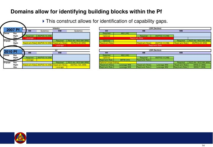 Domains allow for identifying building blocks within the Pf