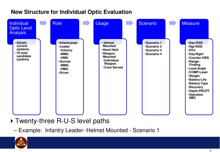 New Structure for Individual Optic Evaluation