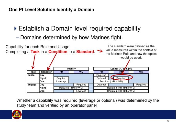 One Pf Level Solution Identify a Domain