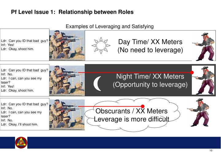 Pf Level Issue 1:  Relationship between Roles