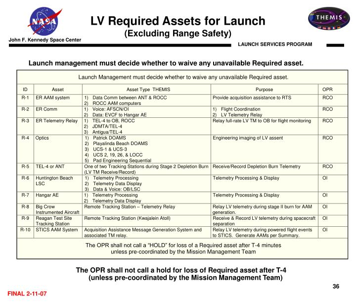 LV Required Assets for Launch
