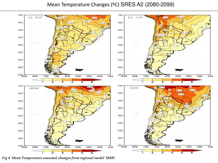 Mean Temperature Changes (ºC)