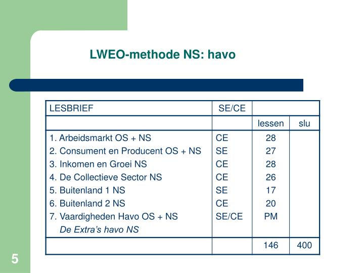 LWEO-methode NS: havo