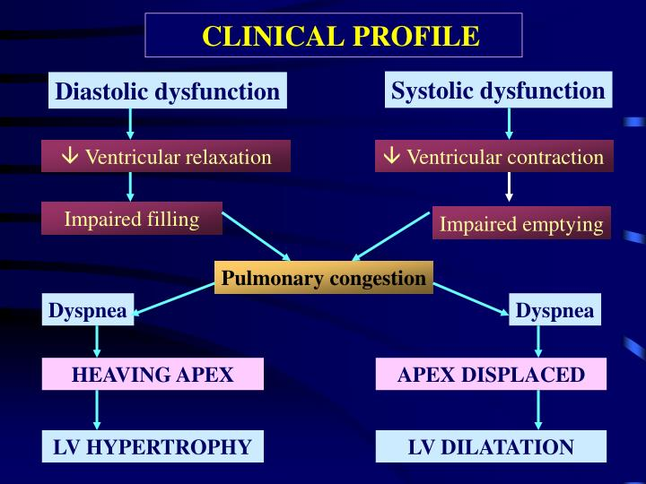 CLINICAL PROFILE