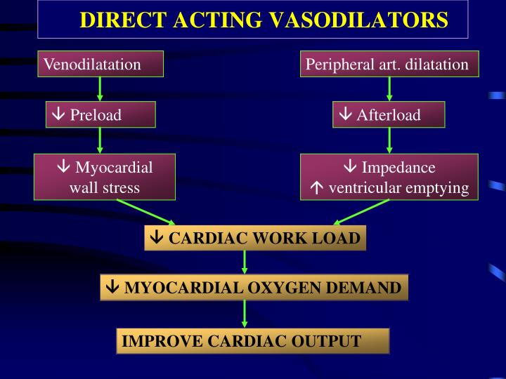DIRECT ACTING VASODILATORS