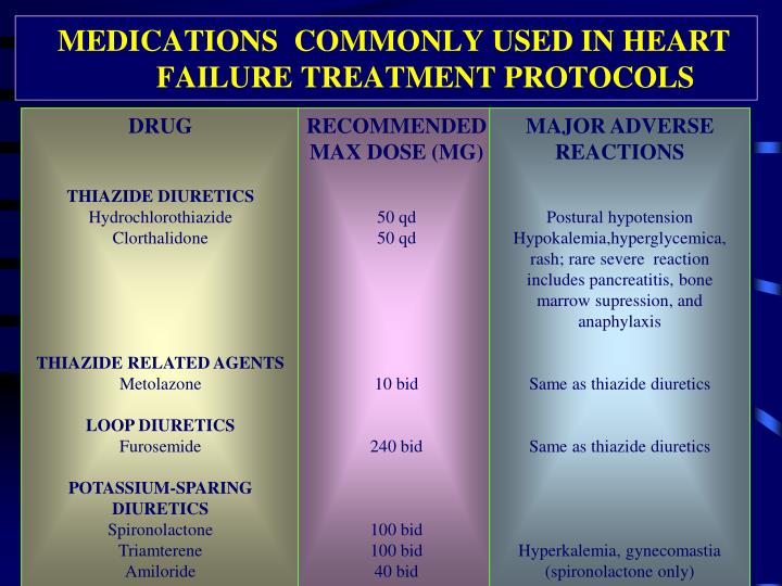 MEDICATIONS  COMMONLY USED IN HEART           FAILURE TREATMENT PROTOCOLS