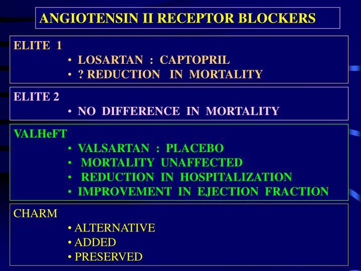 ANGIOTENSIN II RECEPTOR BLOCKERS