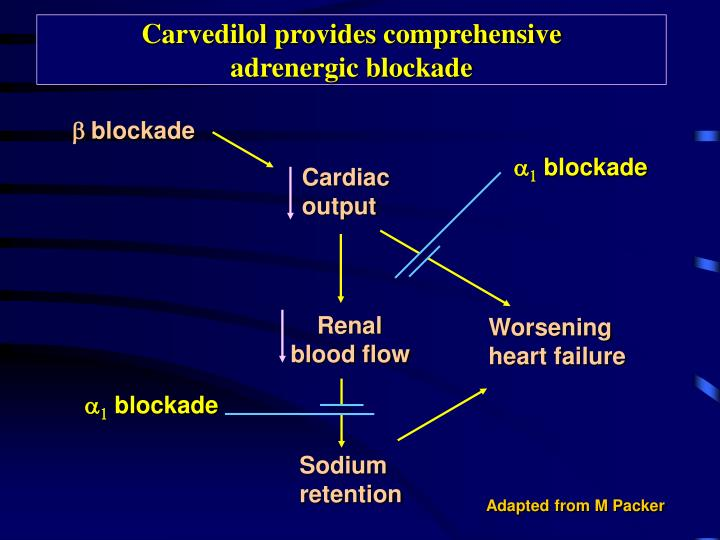 Carvedilol provides comprehensive