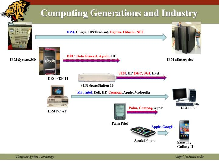 Computing Generations and Industry