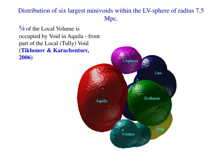 Distribution of six largest minivoids within the LV-sphere of radius 7.5 Mpc
