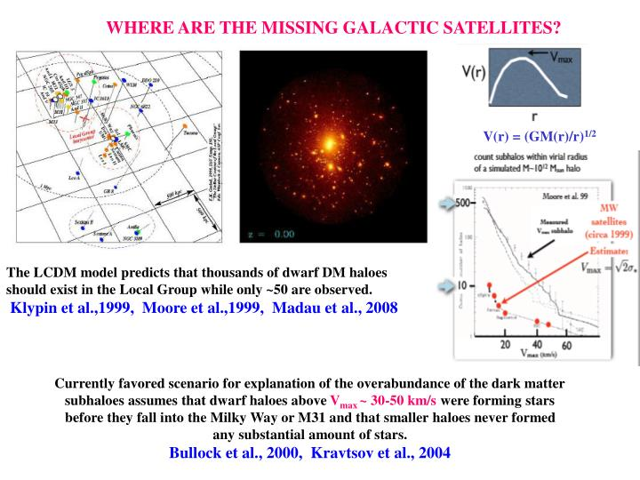 WHERE ARE THE MISSING GALACTIC SATELLITES?
