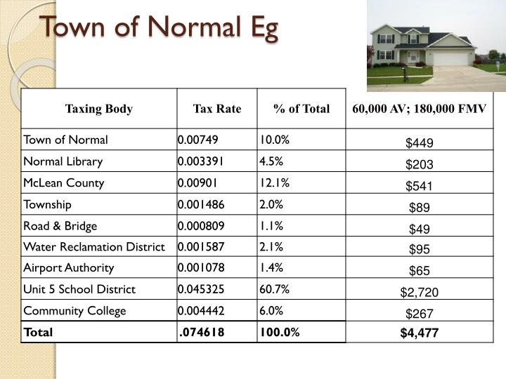 Town of Normal Eg