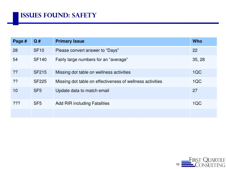 Issues Found: safety