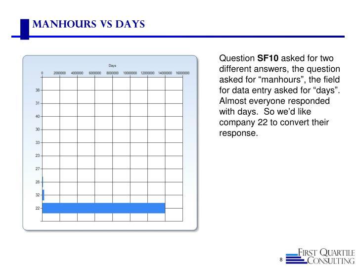 Manhours vs Days