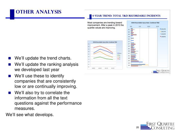 Other Analysis