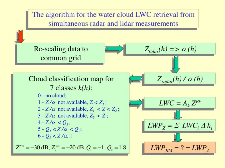 The algorithm for the water cloud LWC retrieval from simultaneous radar and lidar measurements