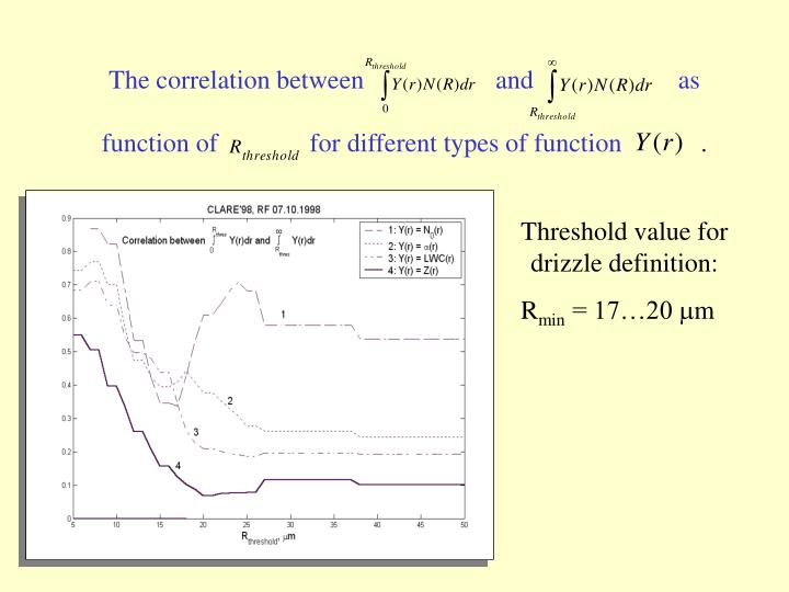 The correlation between                    and                      as