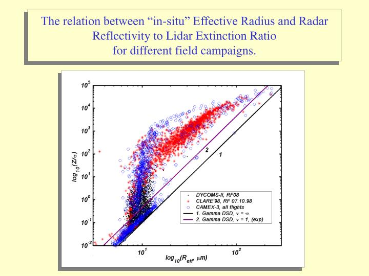 "The relation between ""in-situ"" Effective Radius and Radar Reflectivity to Lidar Extinction Ratio"