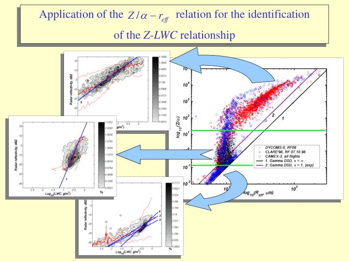 Application of the                  relation for the identification