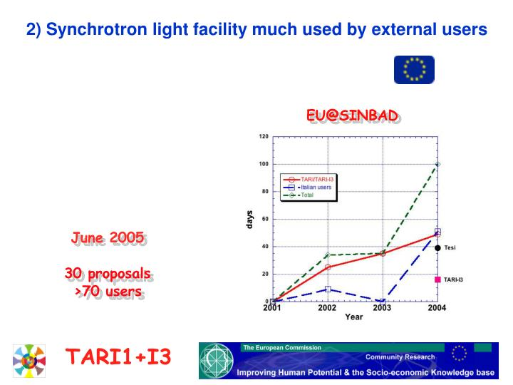 2)  Use of the Synchrotron light lines