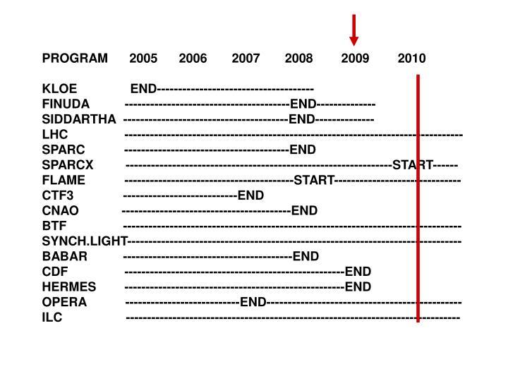 PROGRAM      2005      2006       2007       2008        2009        2010