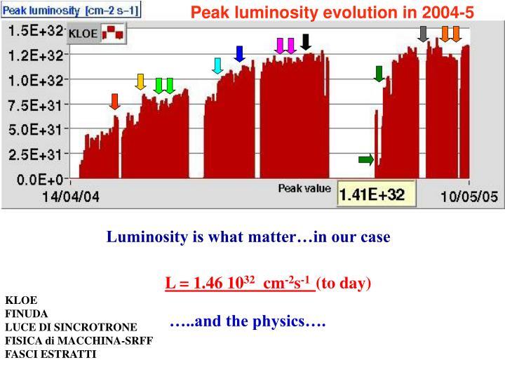 Peak luminosity evolution in 2004-5