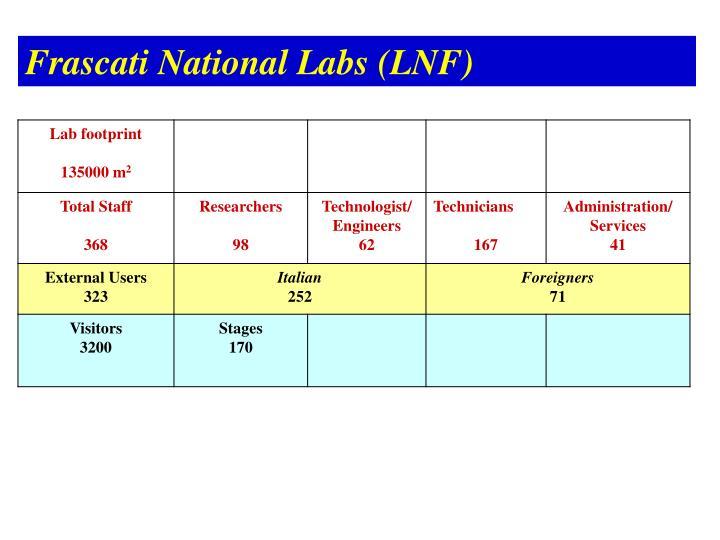 Frascati National Labs (LNF)