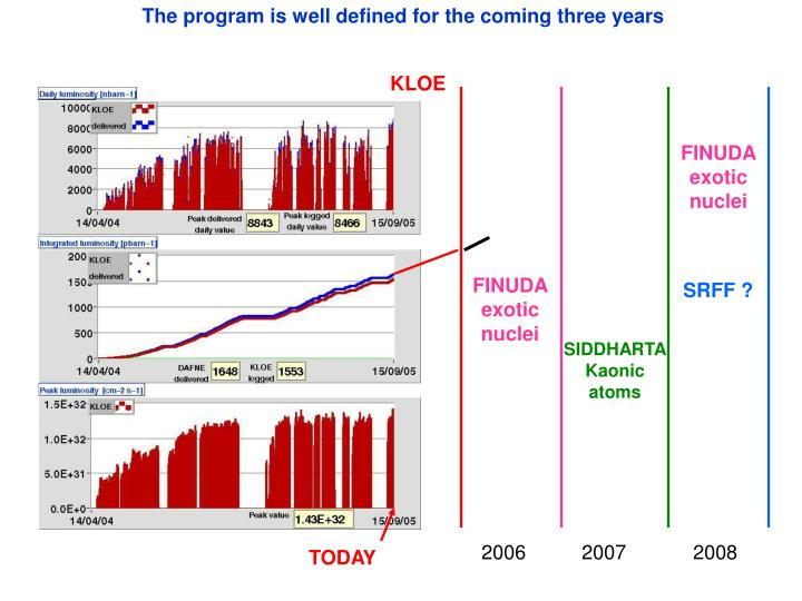 The program is well defined for the coming three years